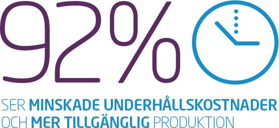 92% ser minskade underhållskostnader och mer tillgänglig produktion